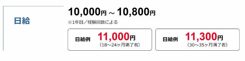 トヨタ期間工の日給が1万円を超えた