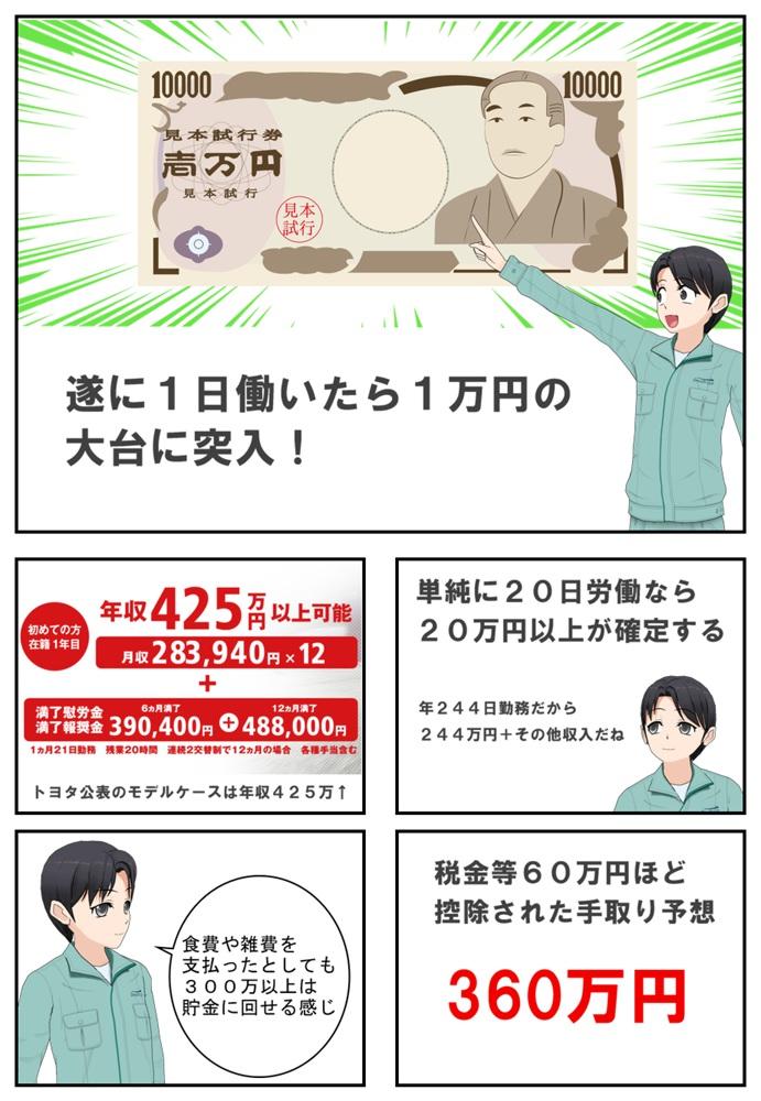 トヨタ期間工の給料が1万円を突破